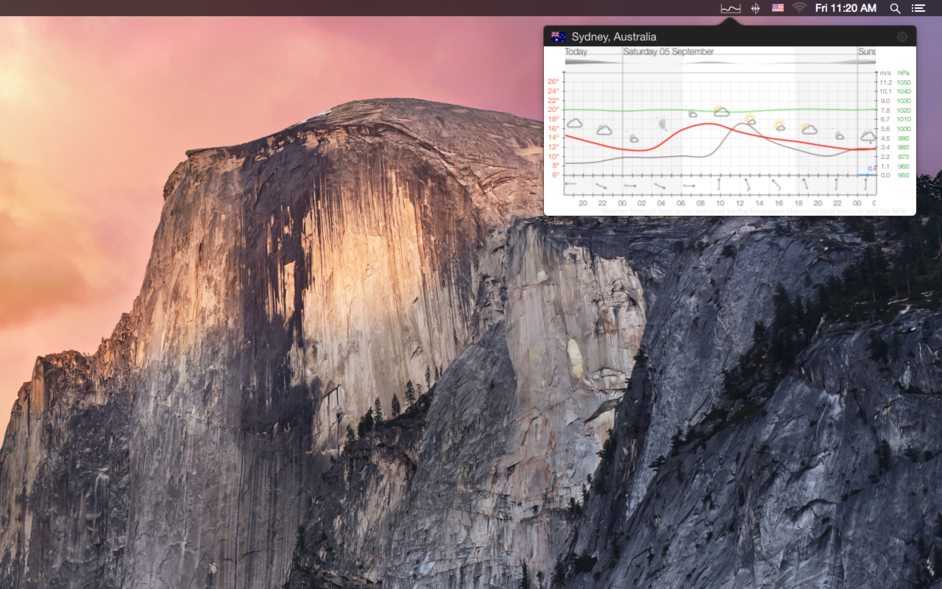 World Weather Forecast - Meteogram for mac
